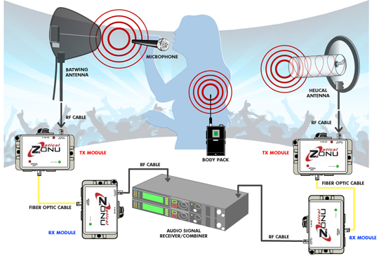 Wireless RF Microphone Application